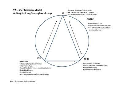 Analyse der Situation mit vier Faktorenmodel der TZI